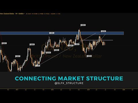How To Plot Forex Market Structure