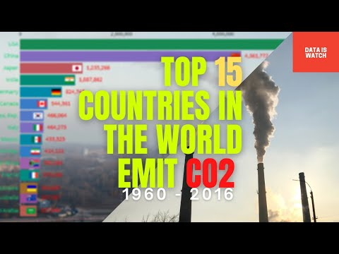 Top 15 Countries in the World Emit CO2 in kiloton (kt)