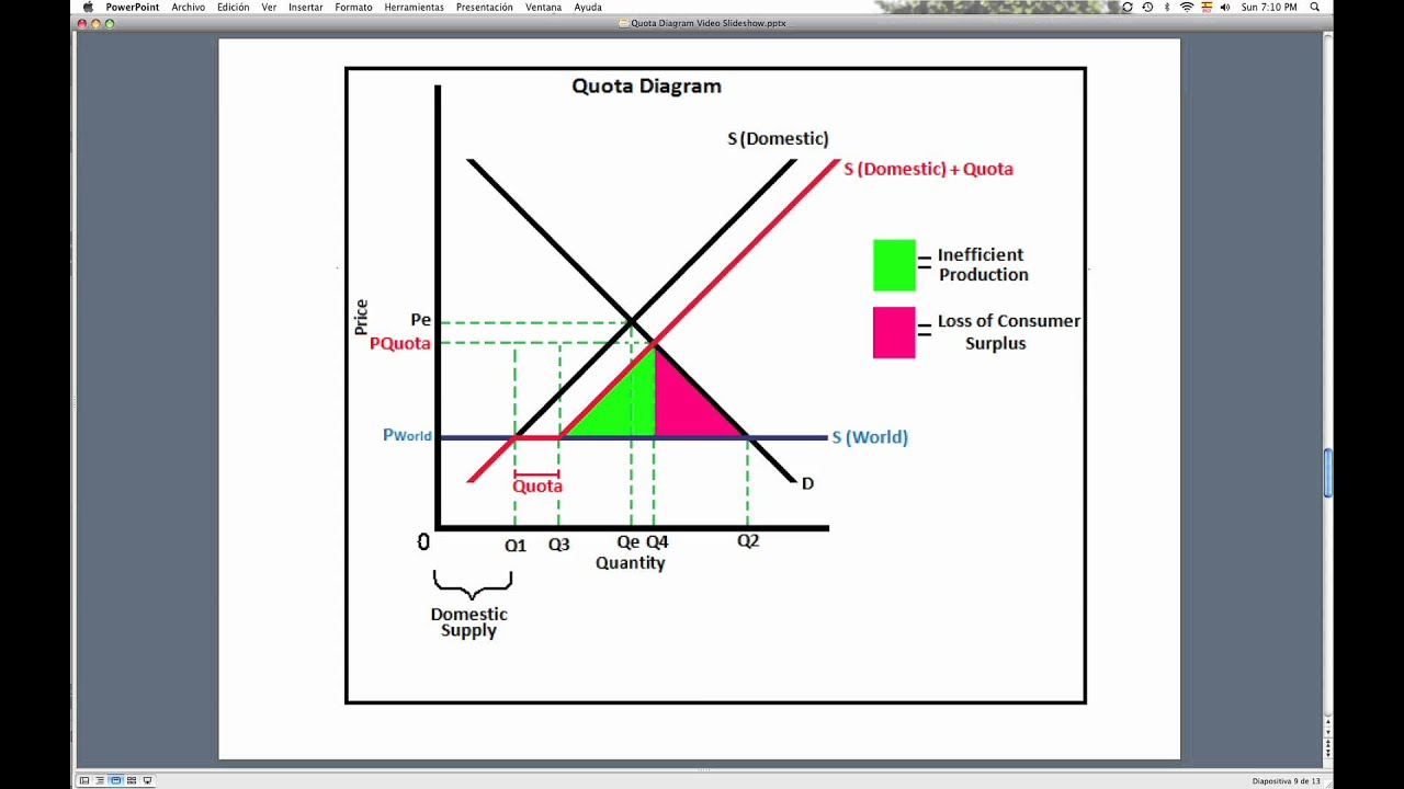 Explanation Quota Diagram