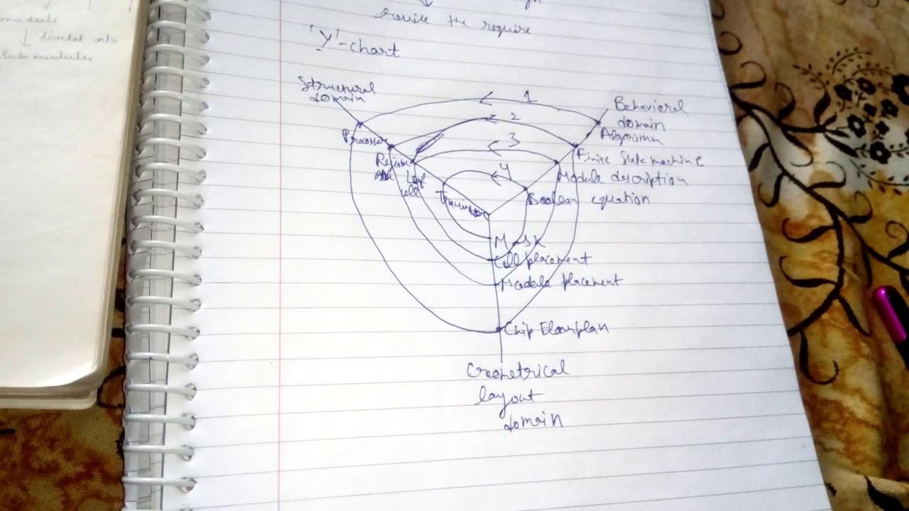 Design flow  chart in vlsi part simplified also rh youtube