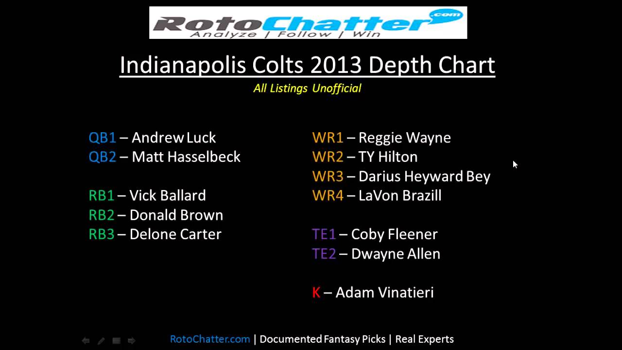 Indianapolis Colts Depth Chart 2017 Rotochatter Fantasy Lineup Help