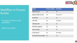 Salesforce Administrator Training