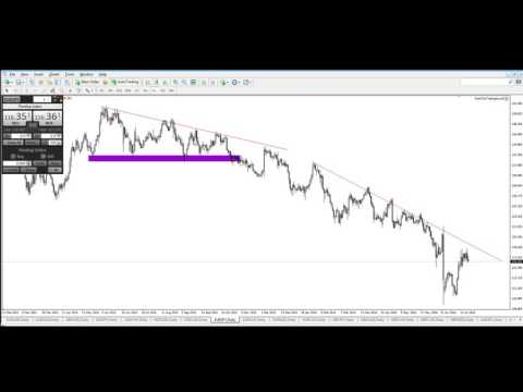 Forex Swing Trading in 20 Minutes - Pairs to Follow and Setting Up Charts