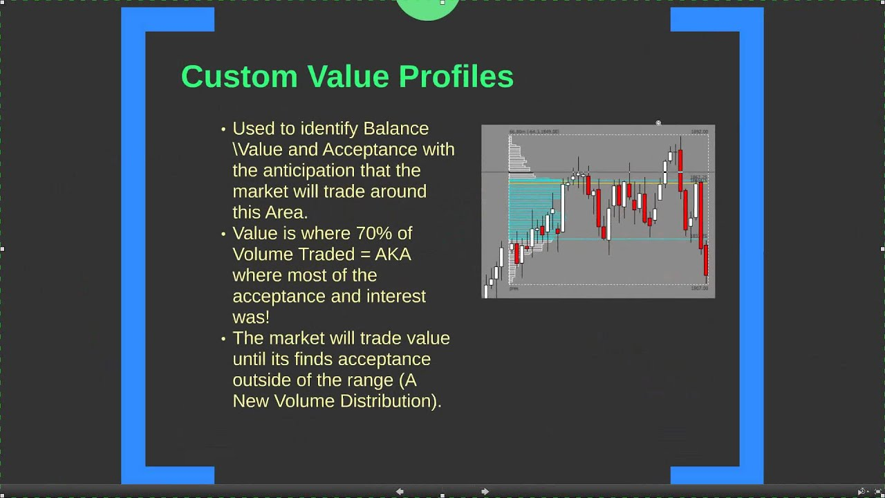 Module 10 Auction Market Theory And Market Profile