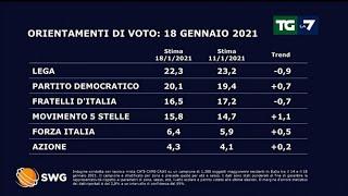 Il sondaggio politico di lunedì 18 gennaio 2021 con enrico mentana tg la 7
