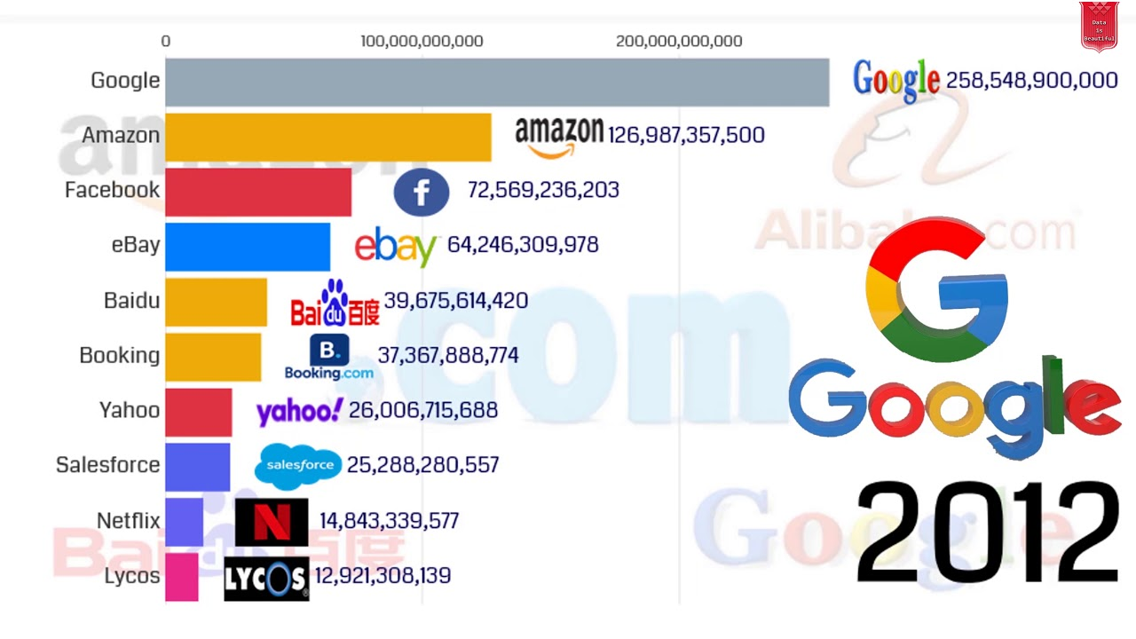Biggest Dot Com Companies 1998 2020 Online Companies Top 10 Most Valuable Tech Companies 2020 Youtube