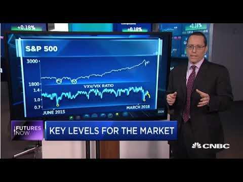 Stock Market Bull Trap? Hockey Stick Bearish Pattern? Correction, Market Crash or Market Breakout?!