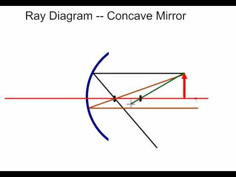 Mr Hamanns Ray Diagram Practice Problem 1 Concave Mirror Youtube