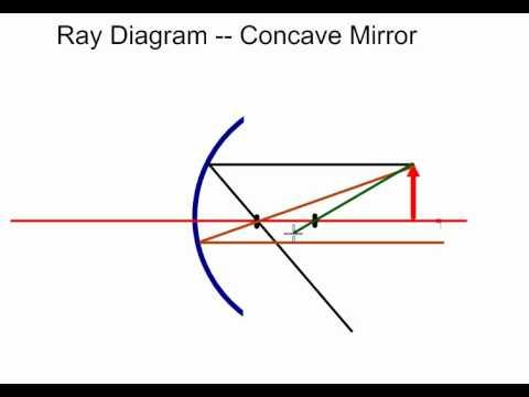 Mr Hamann's Ray Diagram Practice Problem #1 (concave