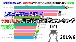 【登録者50万人以下】YouTubeチャンネル月間総再生回数ランキングTOP10
