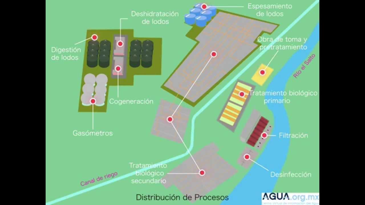 Planta de tratamiento de aguas residuales de atotonilco - Tratamiento de agua ...