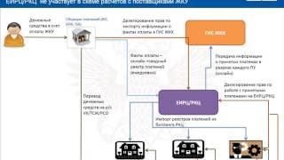 Схемы по взаимодействию РКЦ с ГИС ЖКХ