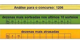sorteio resultado lotofacil 1205 Palpite 1206