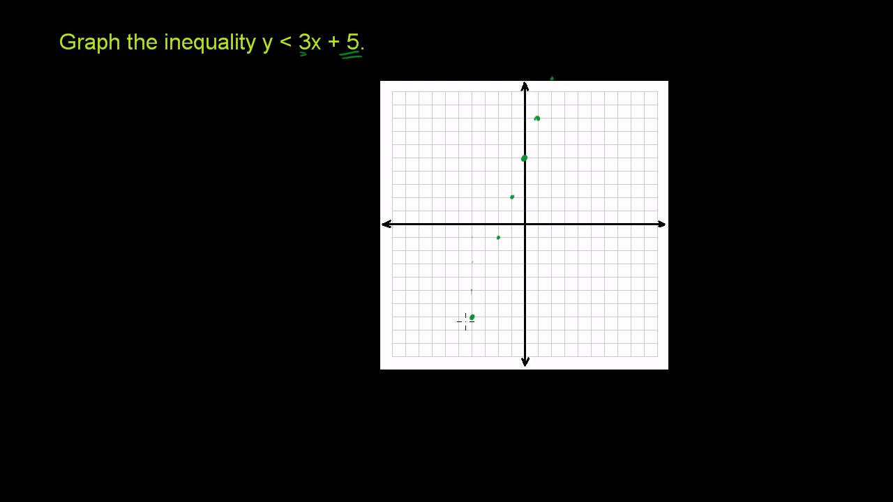 Graphing linear inequalities in two variables 2 (old and redone in newer video)