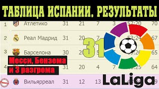 Подводим итоги 31 тура Чемпионат Испании Ла Лига Результаты таблица и расписание