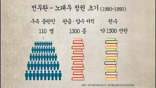 전두환-노태우 정권 출판탄압 사례