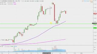 Cannabis Science, Inc - CBIS Stock Chart Technical Analysis for 12-28-17