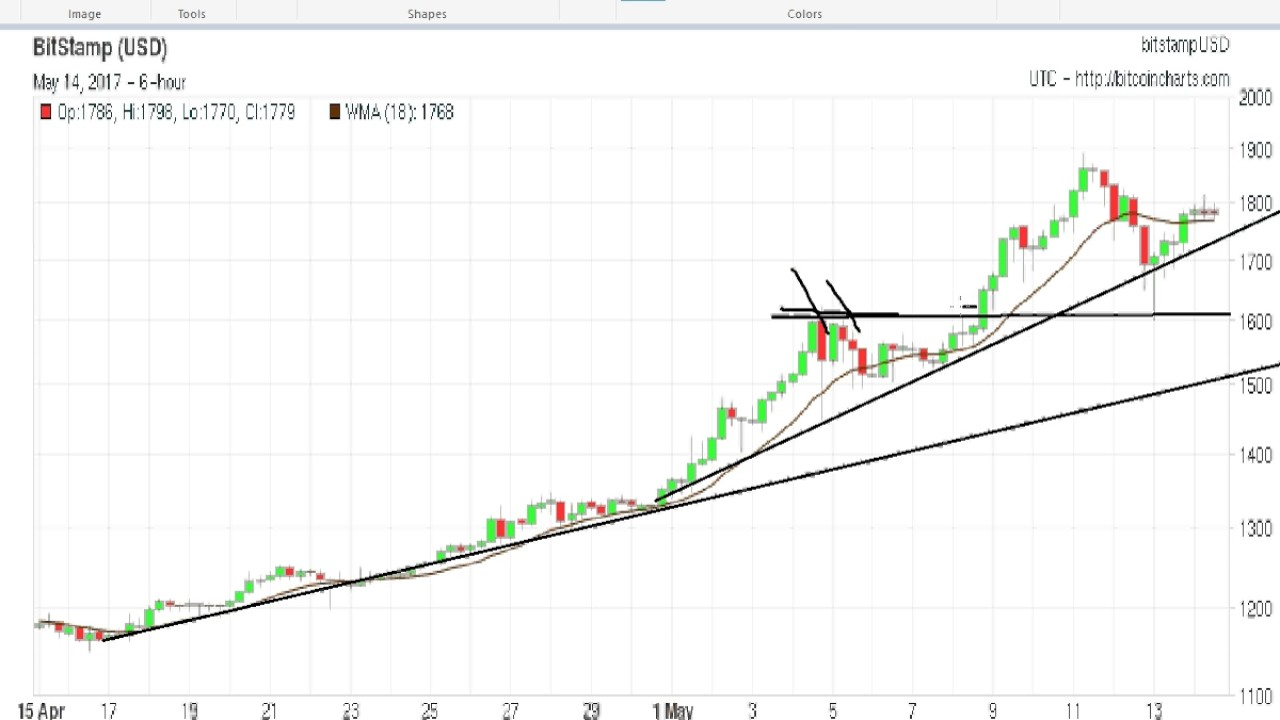 Bitcoin Price Charts 20150514