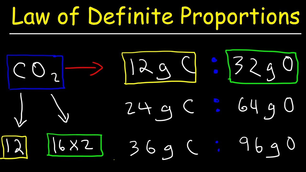 Law Of Definite Proportions Chemistry Practice Problems Chemical