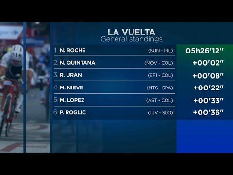 euronews (en español): Quintana sorprende al pelotón y Roche se convierte en el nuevo líder de La Vuelta
