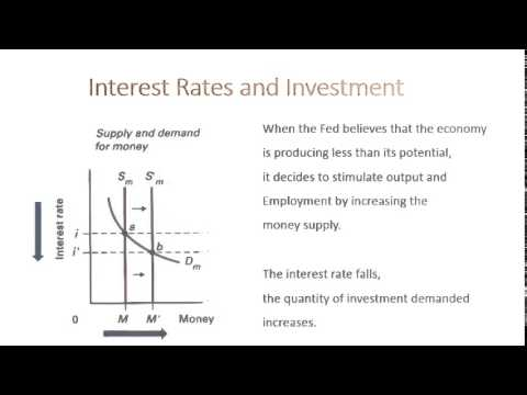 Effects of and increase in the money supply on interest rates and investment