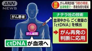がん再発診断の精度は9割 血液検査で患者負担軽減(19/12/06)