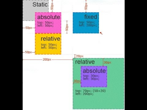 Absolute css position CSS absolute