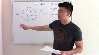 USMLE Biostats 4: 2x2 Table, Odds Ratio, Relative risk, NNT, NNH and more!