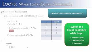 Loops Part 5: While Loops Count-Controlled (Java)