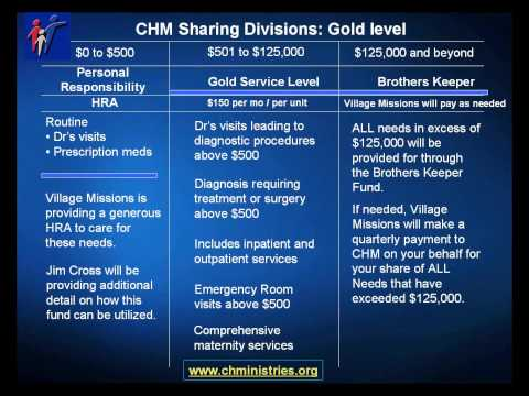 Introduction to Christian Healthcare Ministries
