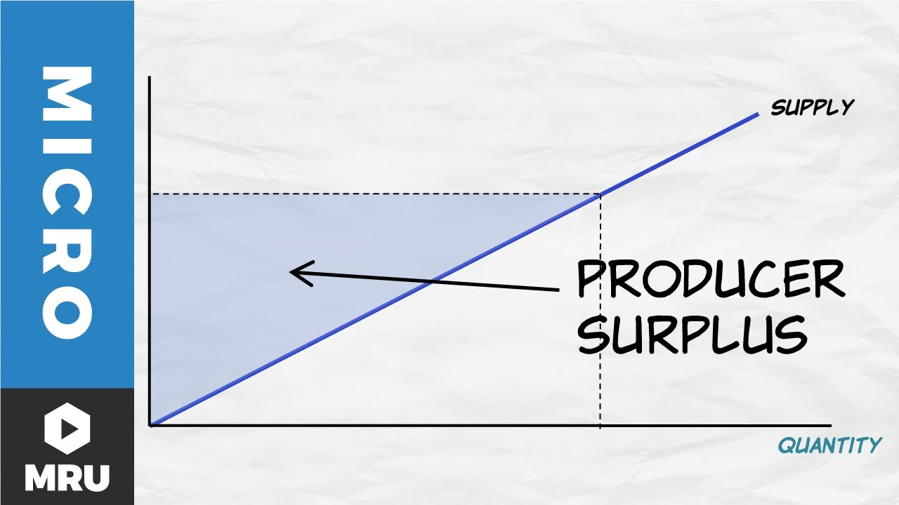 A Deeper Look at the Supply Curve | Microeconomics Videos