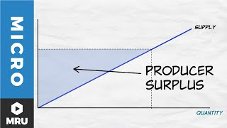 A Deeper Look at the Supply Curve