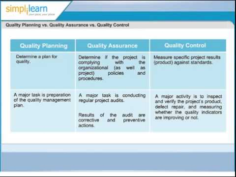 Quality Planning vs Quality Assurance vs Quality Control Project ...