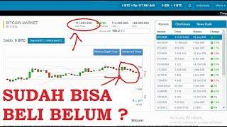 Bitcoin Sudah Harga Dasar ? atau akan turun lagi ? - Review Bitcoin Indonesia