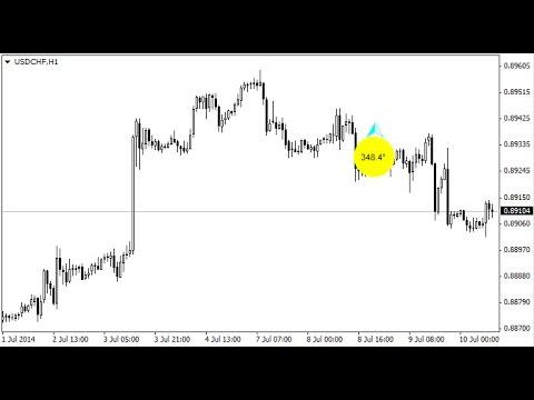 Forex price sound alerts