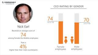 Glu Mobile Employee Reviews - Q3 2018