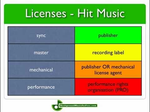 Music Licensing & Copyrights For Dummies