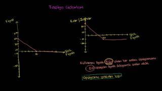 Satım Opsiyonu Yazan Kişi İçin Kâr/Zarar Grafiği (Finans ve Sermaye Piyasaları)