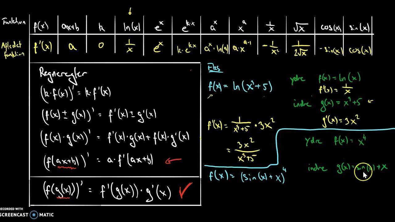 afledet funktion for generel sammensat