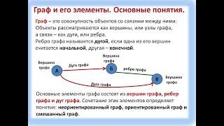 Онлайн урок №6 Граф  Вершины и рёбра графа  7 класс