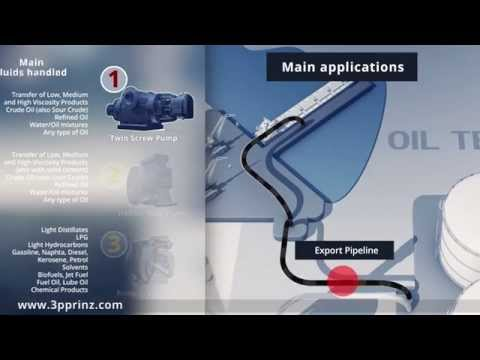 Oil&Gas - Map Process - By 3PPrinz Pump Manufacturing Company