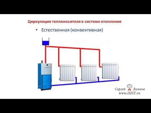 видео: Циркуляция теплоносителя в системе отопления