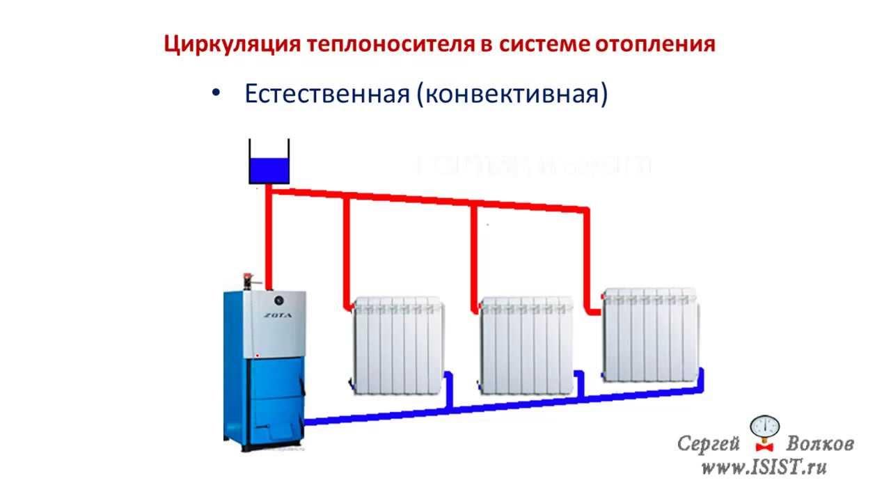 схема водяное котла отопление двухтрубная