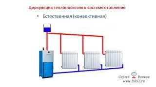 Циркуляция теплоносителя в системе отопления(, 2013-05-12T13:41:13.000Z)