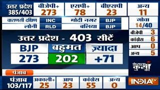 UP Poll Result: BJP set to win a comfortable majority-  BJP= 273, SP= 78, BSP= 23 , Others= 11