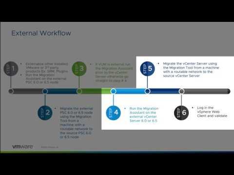 VMware vCenter Server Appliance 6 7 Migration