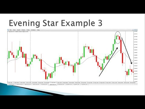 How to do Day Trading with Candlestick Patterns (in Telugu) - 1.6