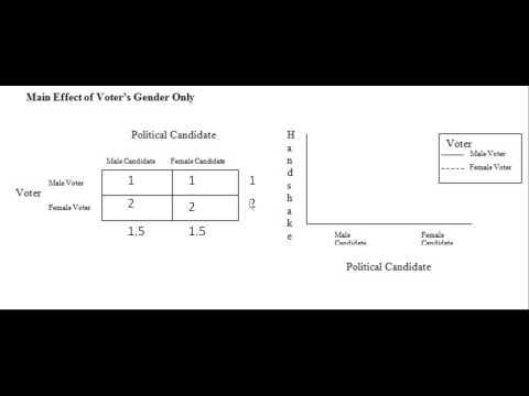 Factorial Design (Part D): Interpreting Tables & Graphs - YouTube