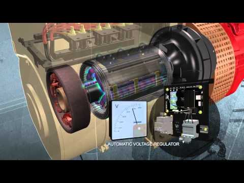 Doosan Portable Power How A Generator Works