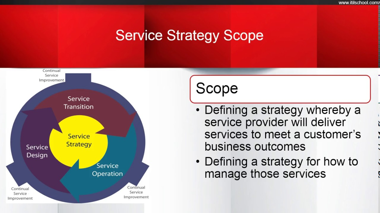 Itil Foundation Service Strategy Introduction Itil Certification